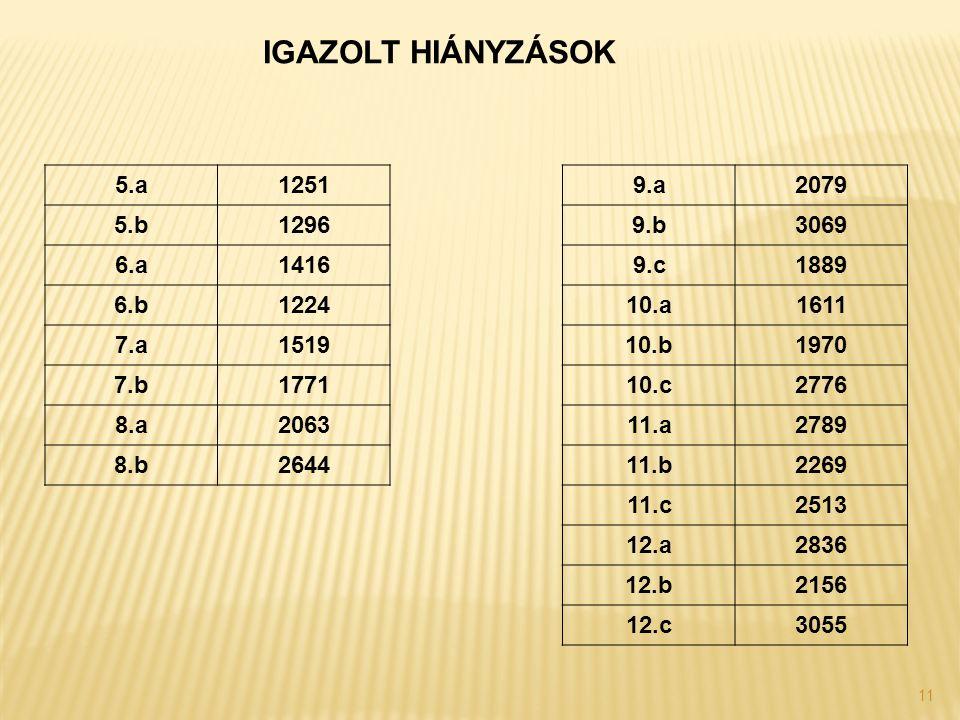 11 IGAZOLT HIÁNYZÁSOK 5.a12519.a2079 5.b12969.b3069 6.a14169.c1889 6.b122410.a1611 7.a151910.b1970 7.b177110.c2776 8.a206311.a2789 8.b264411.b2269 11.