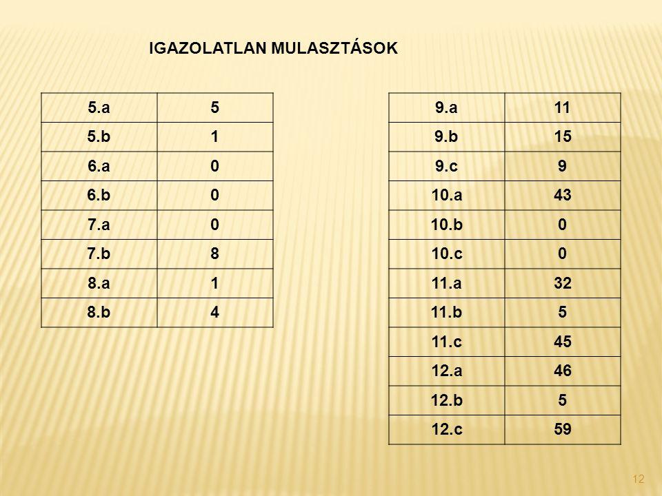 12 IGAZOLATLAN MULASZTÁSOK 5.a59.a11 5.b19.b15 6.a09.c9 6.b010.a43 7.a010.b0 7.b810.c0 8.a111.a32 8.b411.b5 11.c45 12.a46 12.b5 12.c59