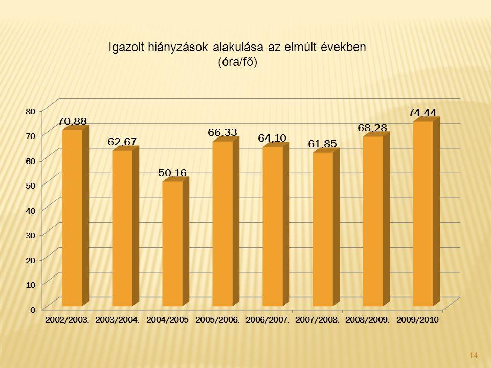 14 Igazolt hiányzások alakulása az elmúlt években (óra/fő)
