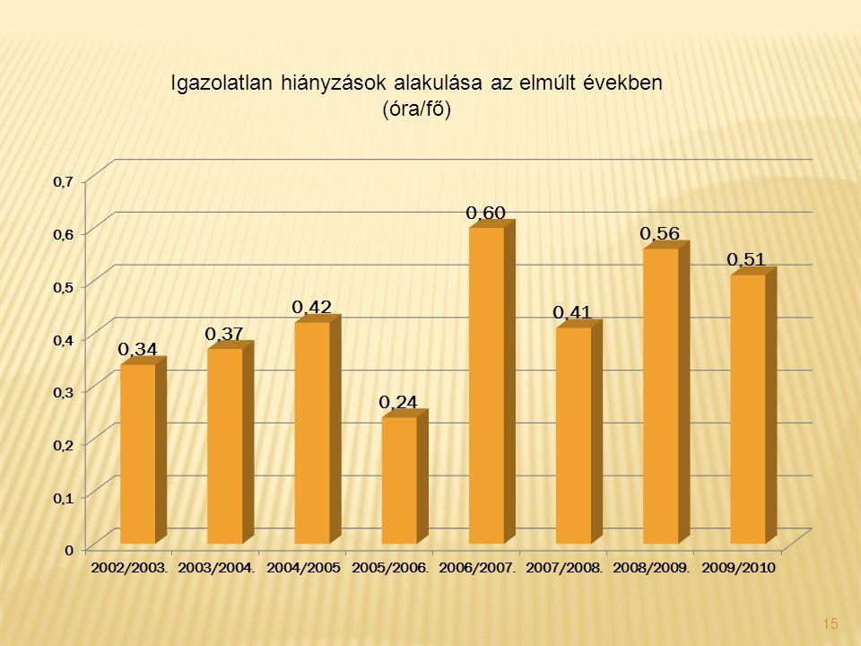 15 Igazolatlan hiányzások alakulása az elmúlt években (óra/fő)