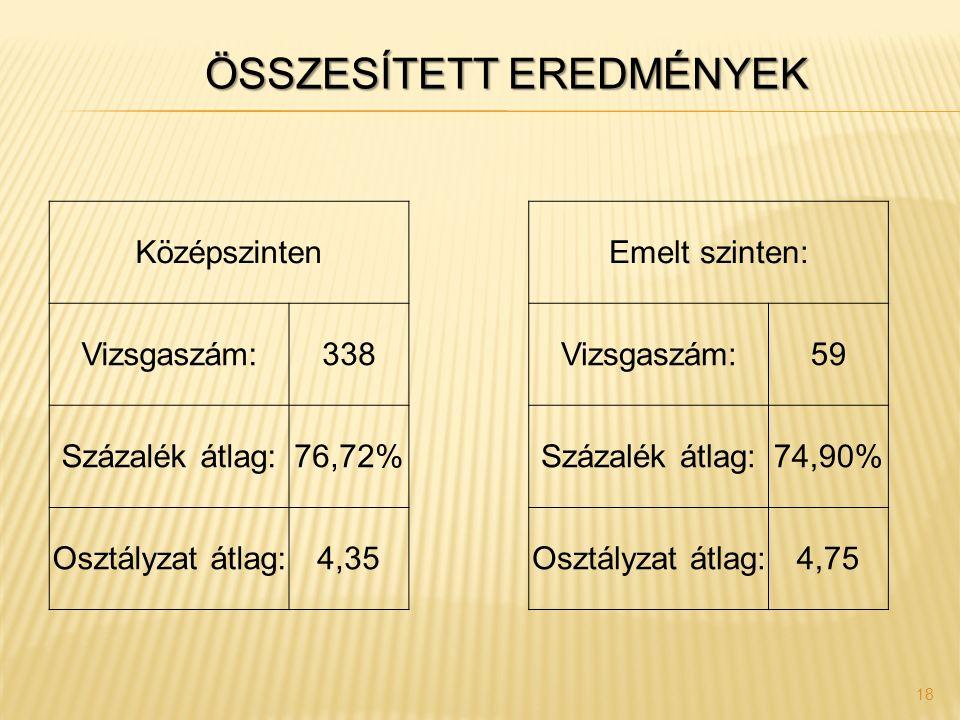 18 Középszinten Emelt szinten: Vizsgaszám:338 Vizsgaszám:59 Százalék átlag:76,72% Százalék átlag:74,90% Osztályzat átlag:4,35 Osztályzat átlag:4,75 ÖSSZESÍTETT EREDMÉNYEK