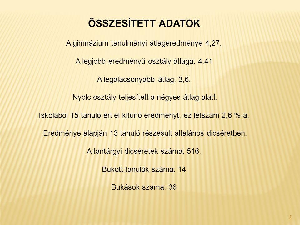 2 A gimnázium tanulmányi átlageredménye 4,27.