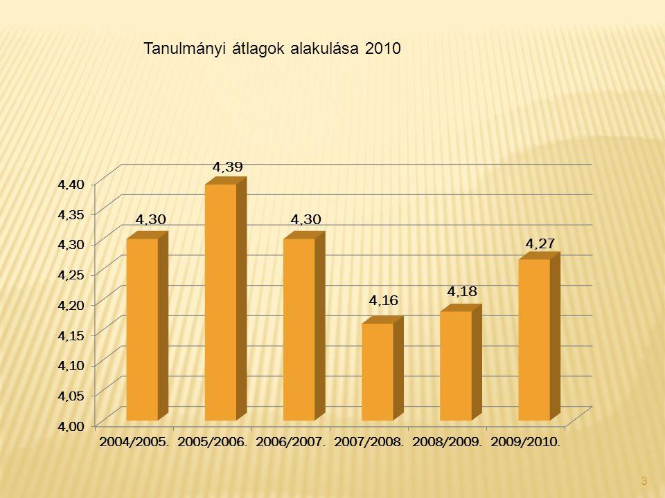 3 Tanulmányi átlagok alakulása 2010