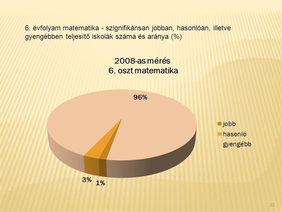 33 6. évfolyam matematika - szignifikánsan jobban, hasonlóan, illetve gyengébben teljesítő iskolák száma és aránya (%)