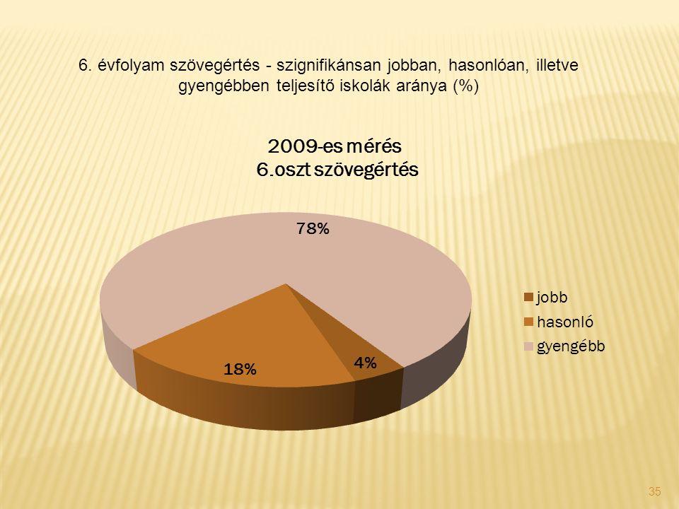 35 6. évfolyam szövegértés - szignifikánsan jobban, hasonlóan, illetve gyengébben teljesítő iskolák aránya (%)