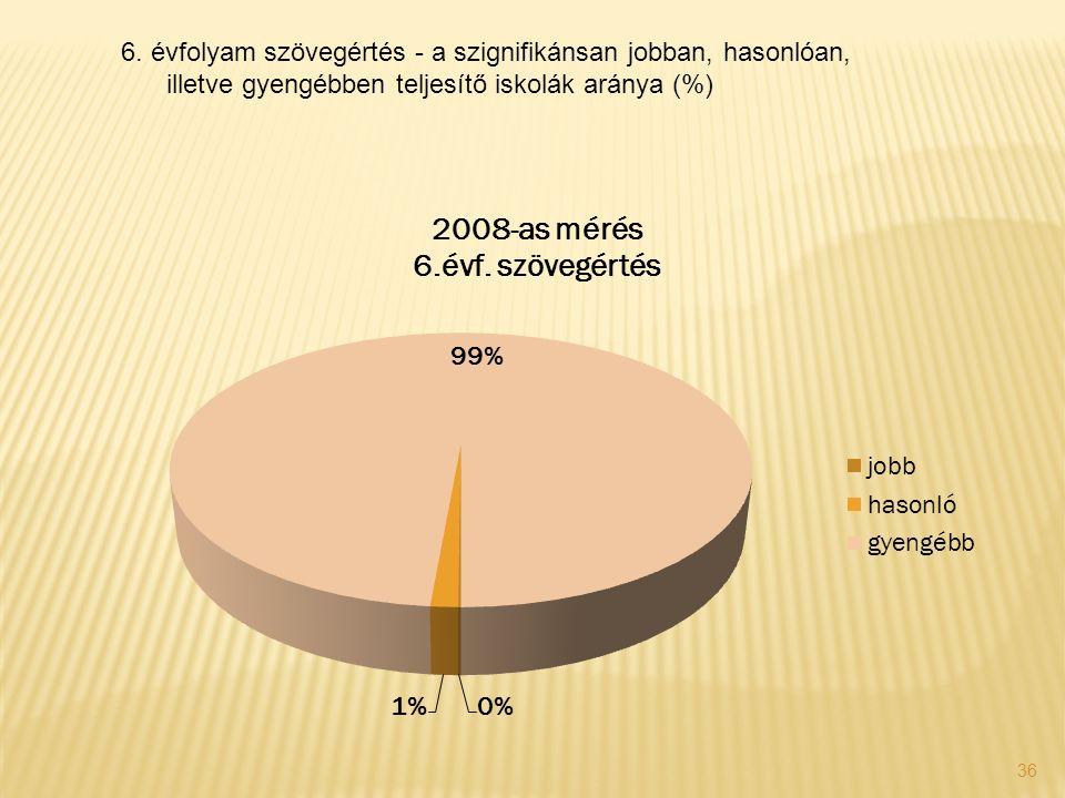 36 6. évfolyam szövegértés - a szignifikánsan jobban, hasonlóan, illetve gyengébben teljesítő iskolák aránya (%)