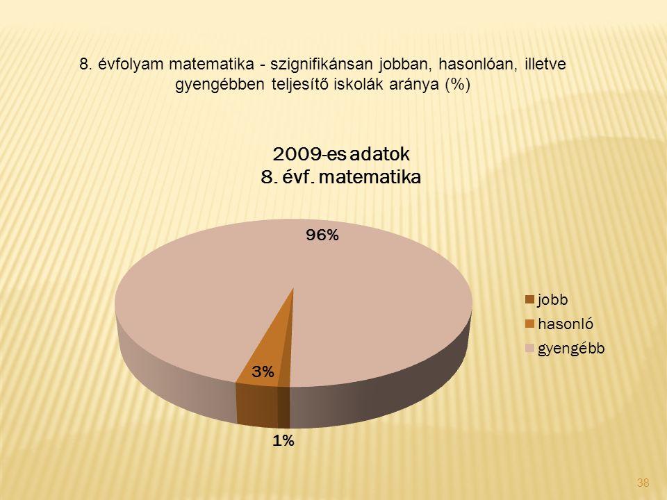 38 8. évfolyam matematika - szignifikánsan jobban, hasonlóan, illetve gyengébben teljesítő iskolák aránya (%)