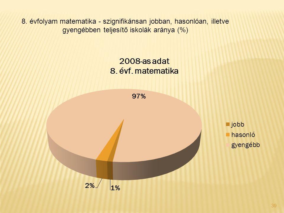 39 8. évfolyam matematika - szignifikánsan jobban, hasonlóan, illetve gyengébben teljesítő iskolák aránya (%)