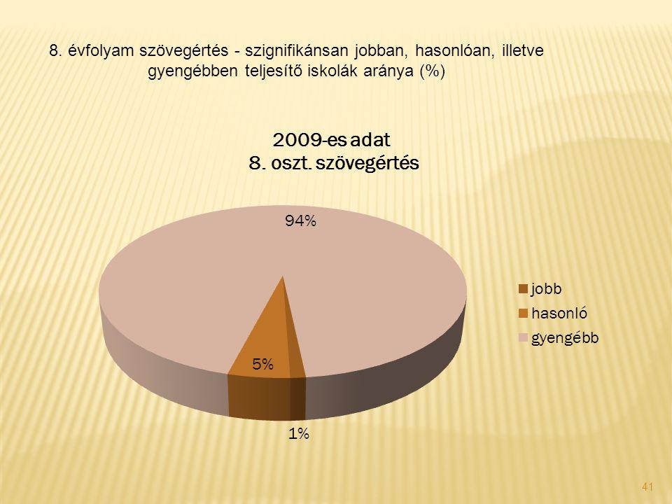 41 8. évfolyam szövegértés - szignifikánsan jobban, hasonlóan, illetve gyengébben teljesítő iskolák aránya (%)