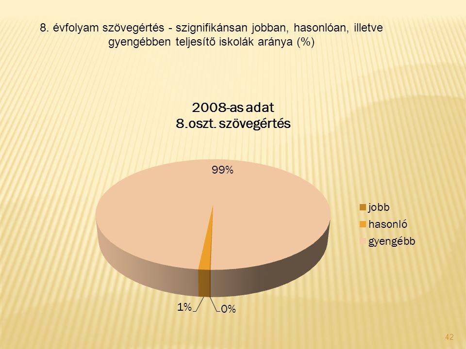 42 8. évfolyam szövegértés - szignifikánsan jobban, hasonlóan, illetve gyengébben teljesítő iskolák aránya (%)