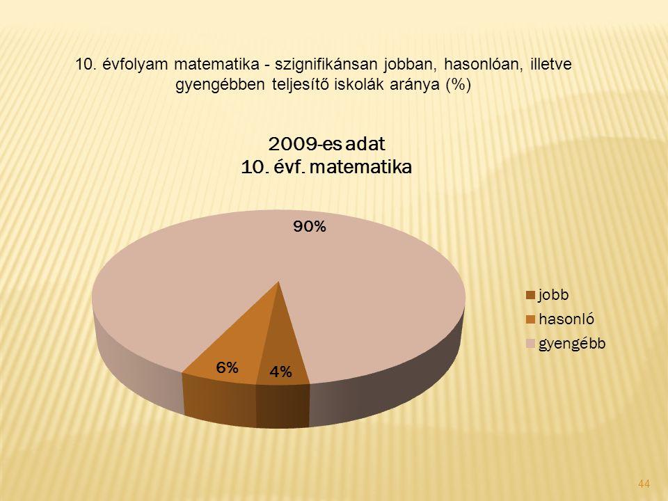 44 10. évfolyam matematika - szignifikánsan jobban, hasonlóan, illetve gyengébben teljesítő iskolák aránya (%)