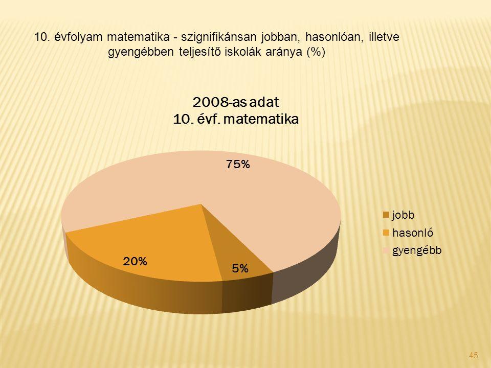 45 10. évfolyam matematika - szignifikánsan jobban, hasonlóan, illetve gyengébben teljesítő iskolák aránya (%)