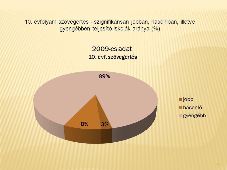 47 10. évfolyam szövegértés - szignifikánsan jobban, hasonlóan, illetve gyengébben teljesítő iskolák aránya (%)