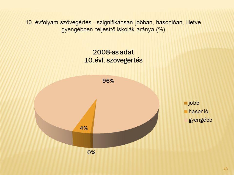 48 10. évfolyam szövegértés - szignifikánsan jobban, hasonlóan, illetve gyengébben teljesítő iskolák aránya (%)