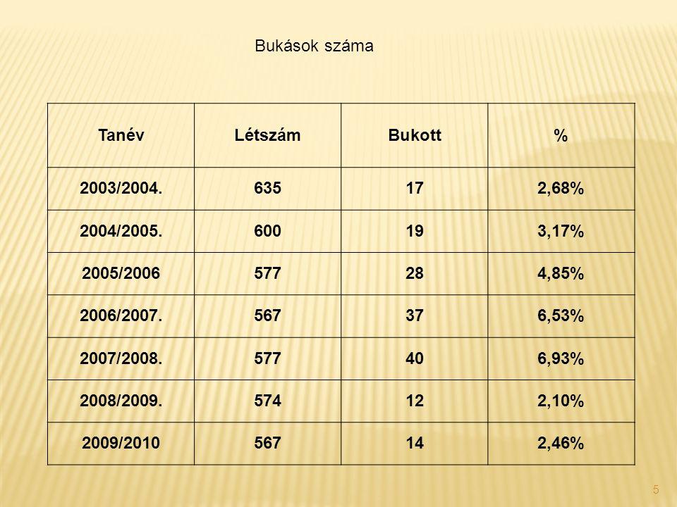 5 TanévLétszámBukott% 2003/2004.635172,68% 2004/2005.600193,17% 2005/2006577284,85% 2006/2007.567376,53% 2007/2008.577406,93% 2008/2009.574122,10% 2009/2010567142,46% Bukások száma