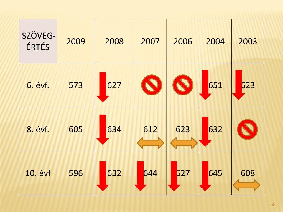 58 SZÖVEG- ÉRTÉS 200920082007200620042003 6. évf.573627 651623 8.