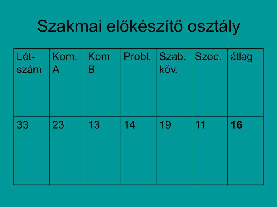 Szakmai előkészítő osztály Lét- szám Kom. A Kom B Probl.Szab. köv. Szoc.átlag 33231314191116