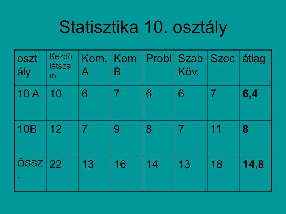 Statisztika 10. osztály oszt ály Kezdő létszá m Kom. A Kom B ProblSzab Köv. Szocátlag 10 A10676676,4 10B127987118 ÖSSZ. 22131614131814,8