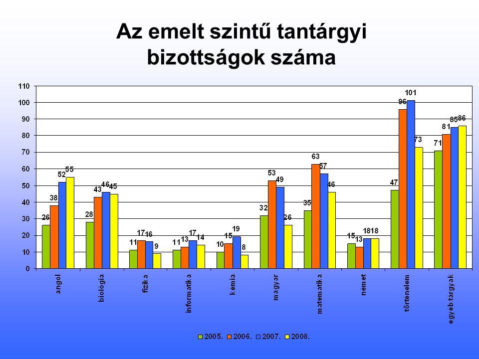 Az emelt szintű tantárgyi bizottságok száma