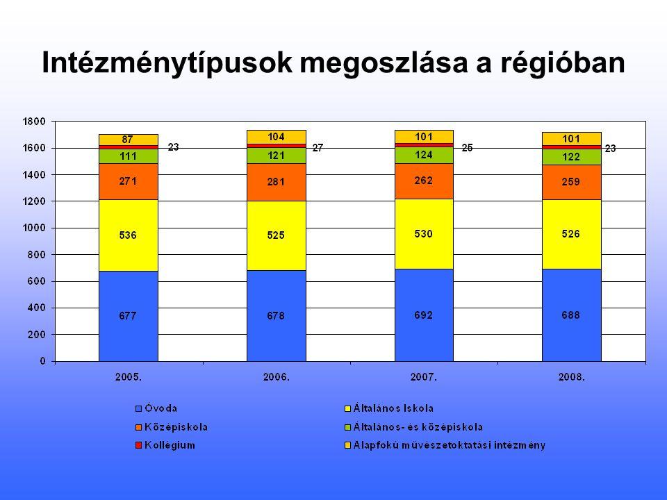 Intézménytípusok megoszlása a régióban