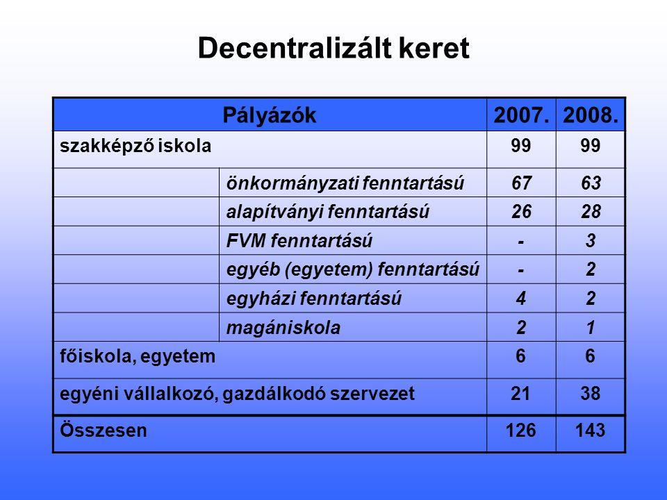 Decentralizált keret Pályázók2007.2008.