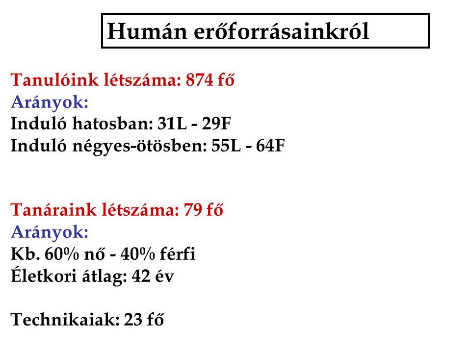 Humán erőforrásainkról Tanulóink létszáma: 874 fő Arányok: Induló hatosban: 31L - 29F Induló négyes-ötösben: 55L - 64F Tanáraink létszáma: 79 fő Arányok: Kb.