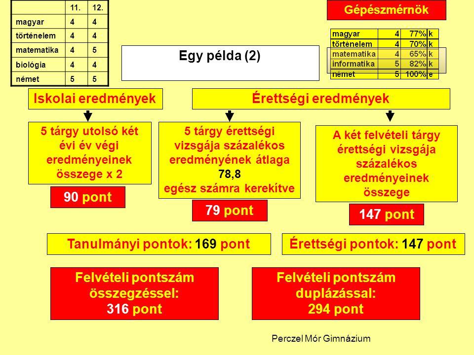Felvételi pontszám duplázással: 294 pont Egy példa (2) Iskolai eredményekÉrettségi eredmények A két felvételi tárgy érettségi vizsgája százalékos eredményeinek összege 5 tárgy utolsó két évi év végi eredményeinek összege x 2 90 pont 79 pont 147 pont Felvételi pontszám összegzéssel: 316 pont Tanulmányi pontok: 169 pontÉrettségi pontok: 147 pont 5 tárgy érettségi vizsgája százalékos eredményének átlaga 78,8 egész számra kerekítve Gépészmérnök Perczel Mór Gimnázium 11.12.