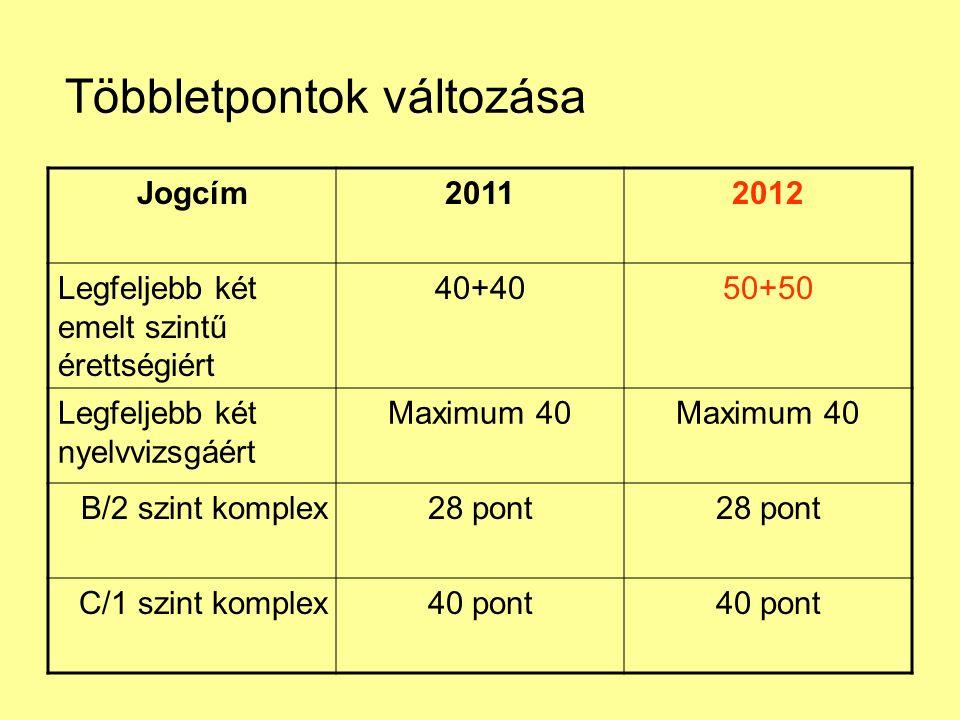 Többletpontok változása Jogcím20112012 Legfeljebb két emelt szintű érettségiért 40+4050+50 Legfeljebb két nyelvvizsgáért Maximum 40 B/2 szint komplex28 pont C/1 szint komplex40 pont