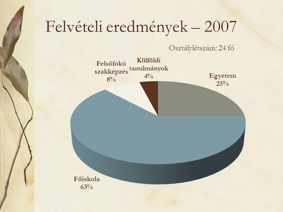 Felvételi eredmények – 2007 Osztálylétszám: 24 fő