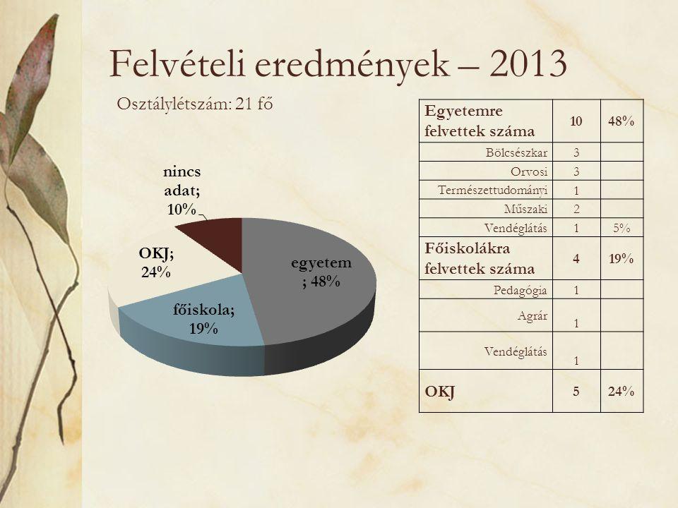 Felvételi eredmények – 2013 Osztálylétszám: 21 fő Egyetemre felvettek száma 1048% Bölcsészkar 3 Orvosi 3 Természettudományi 1 Műszaki 2 Vendéglátás 15% Főiskolákra felvettek száma 419% Pedagógia 1 Agrár 1 Vendéglátás 1 OKJ 524%
