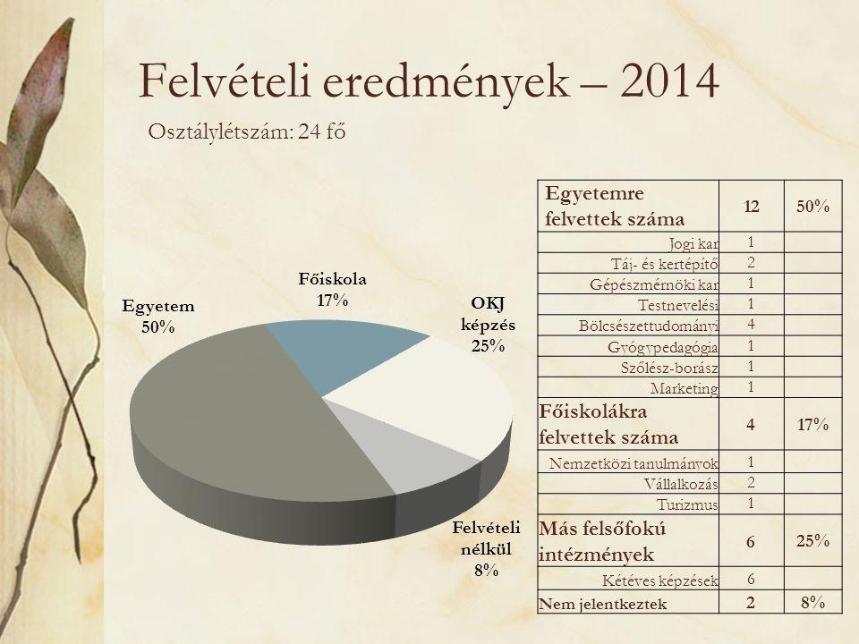 Felvételi eredmények – 2014 Osztálylétszám: 24 fő Egyetemre felvettek száma 1250% Jogi kar1 Táj- és kertépítő2 Gépészmérnöki kar1 Testnevelési1 Bölcsészettudományi4 Gyógypedagógia1 Szőlész-borász1 Marketing1 Főiskolákra felvettek száma 4 17% Nemzetközi tanulmányok1 Vállalkozás2 Turizmus1 Más felsőfokú intézmények 6 25% Kétéves képzések6 Nem jelentkeztek 2 8%