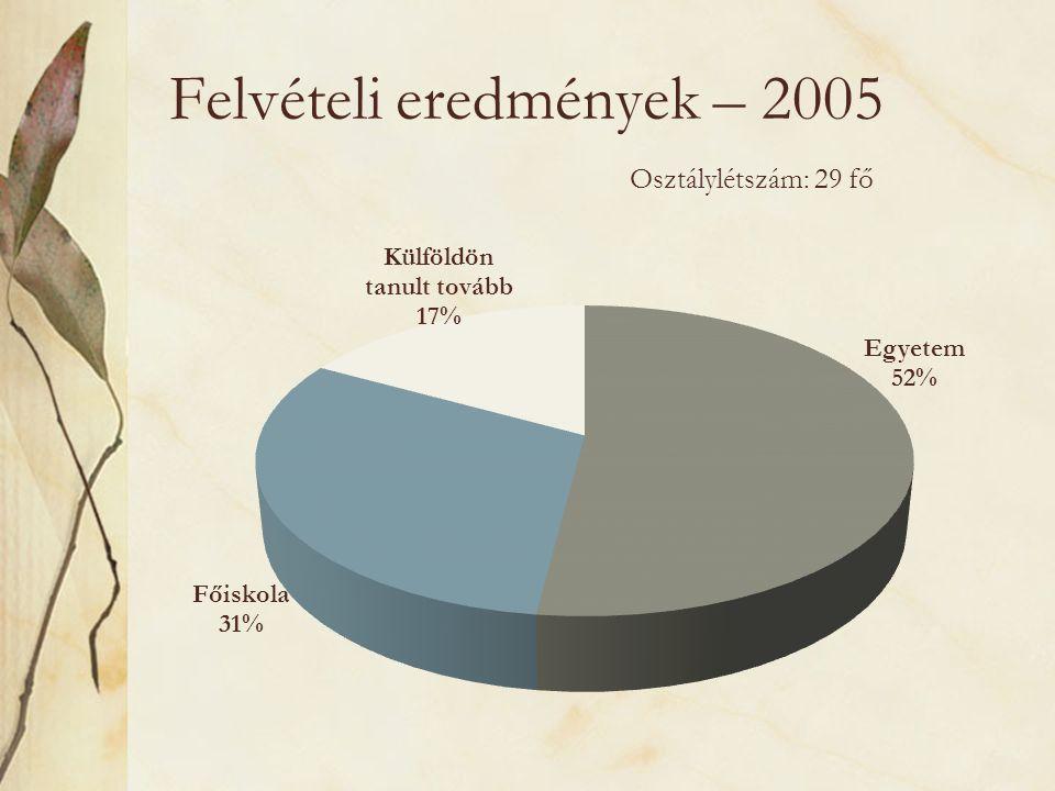 Felvételi eredmények – 2005 Osztálylétszám: 29 fő