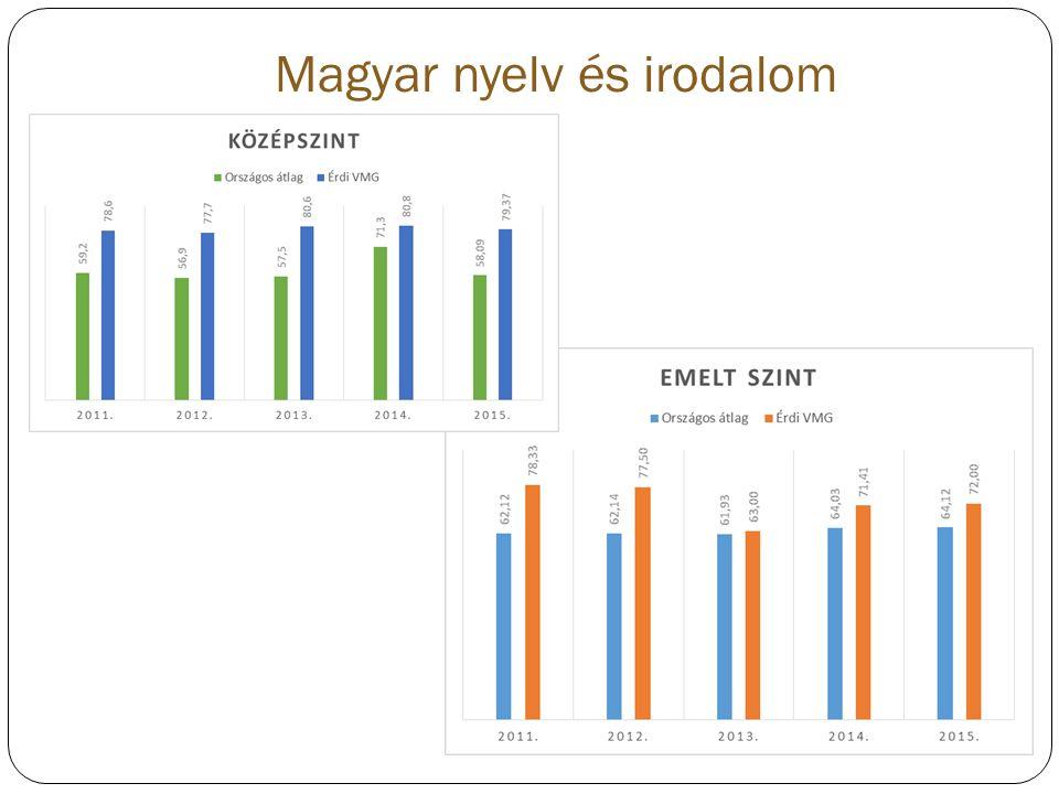 Magyar nyelv és irodalom