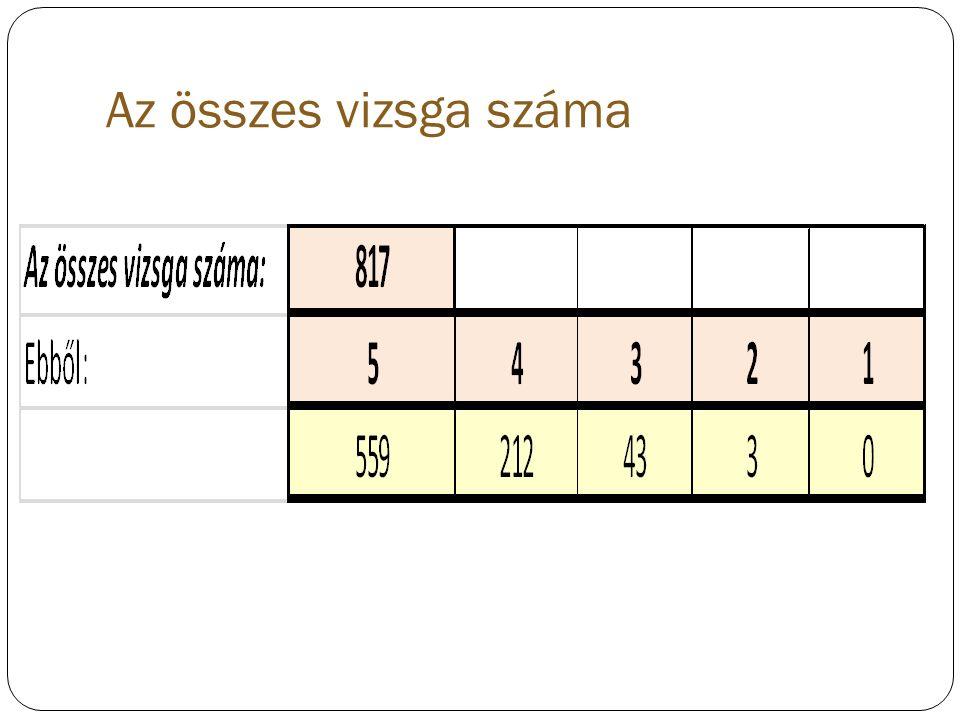Az összes vizsga száma