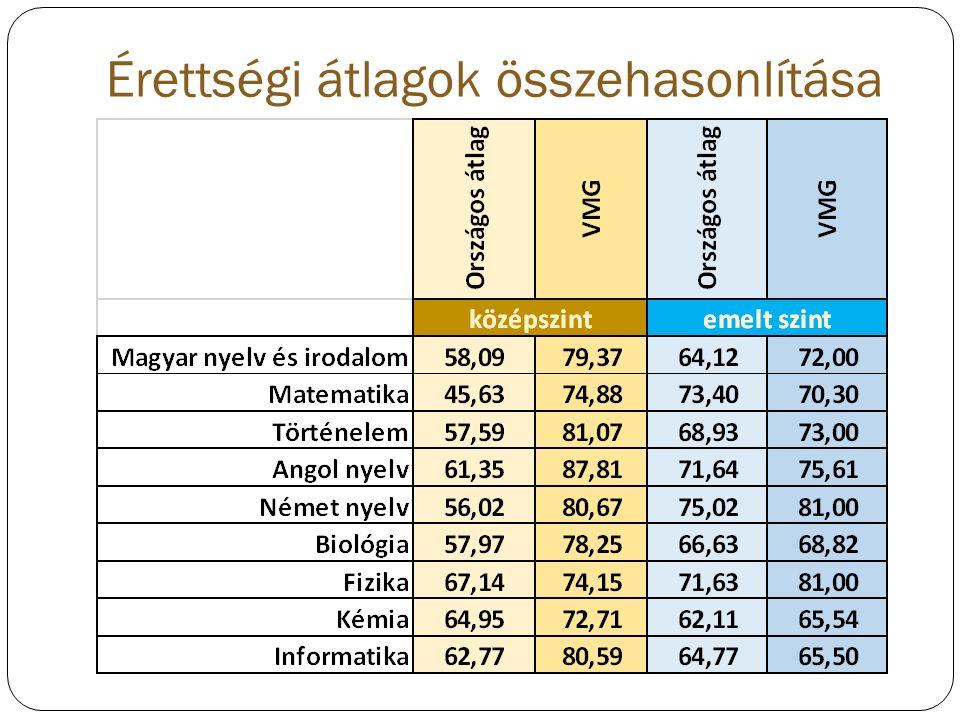 Érettségi átlagok összehasonlítása