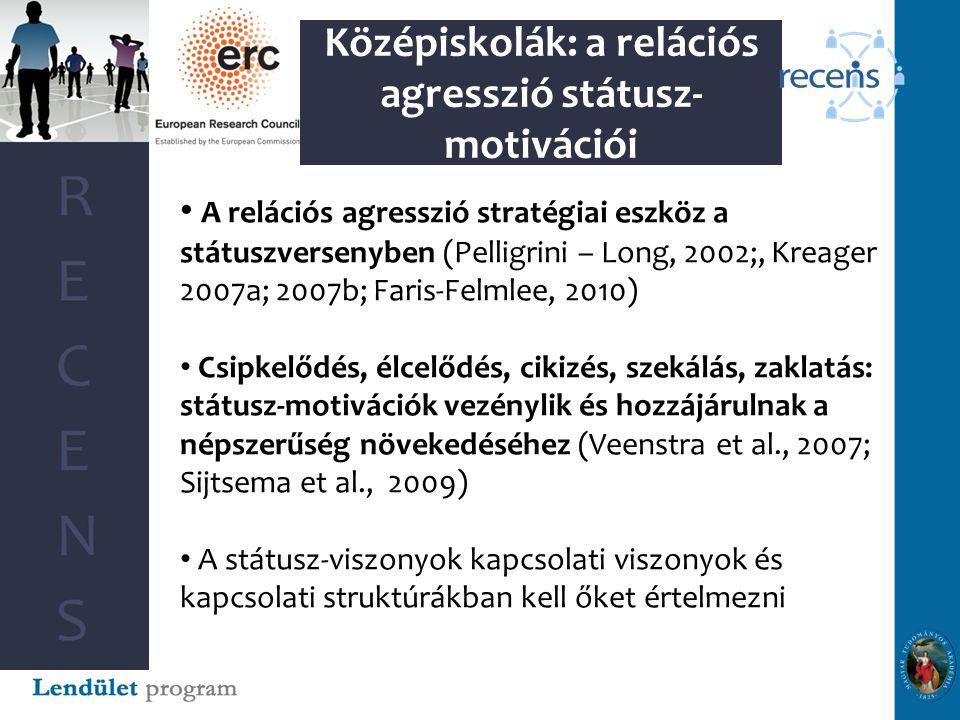 Középiskolák: a relációs agresszió státusz- motivációi A relációs agresszió stratégiai eszköz a státuszversenyben (Pelligrini – Long, 2002;, Kreager 2007a; 2007b; Faris-Felmlee, 2010) Csipkelődés, élcelődés, cikizés, szekálás, zaklatás: státusz-motivációk vezénylik és hozzájárulnak a népszerűség növekedéséhez (Veenstra et al., 2007; Sijtsema et al., 2009) A státusz-viszonyok kapcsolati viszonyok és kapcsolati struktúrákban kell őket értelmezni