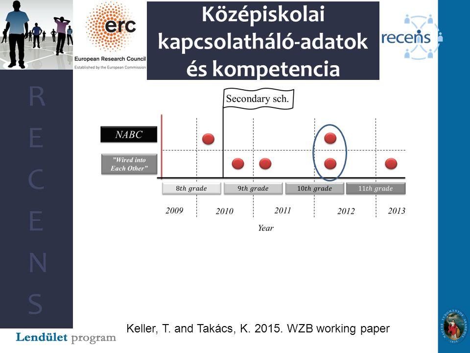 Középiskolai kapcsolatháló-adatok és kompetencia Keller, T. and Takács, K. 2015. WZB working paper