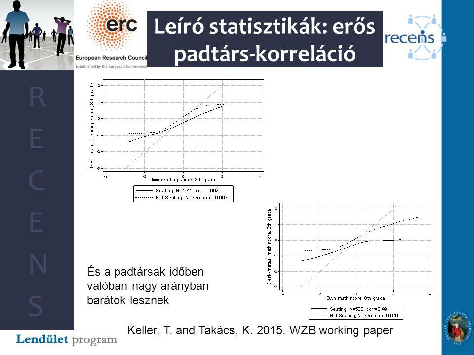 Leíró statisztikák: erős padtárs-korreláció Keller, T.