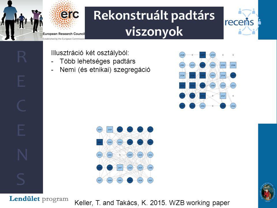 Rekonstruált padtárs viszonyok Keller, T. and Takács, K.