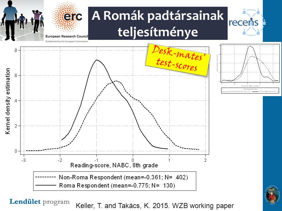 A Romák padtársainak teljesítménye Keller, T. and Takács, K. 2015. WZB working paper