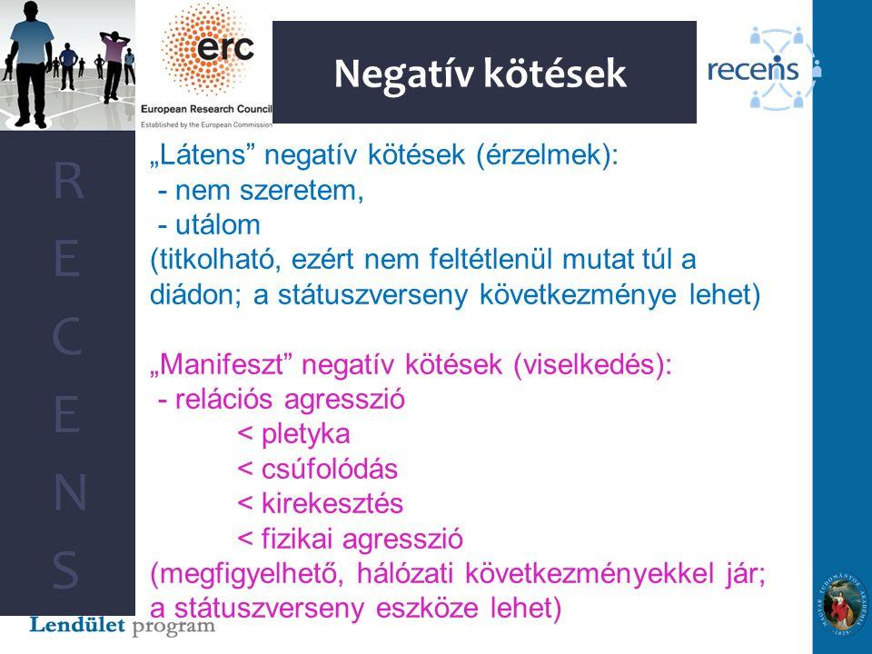 """Negatív kötések """"Látens negatív kötések (érzelmek): - nem szeretem, - utálom (titkolható, ezért nem feltétlenül mutat túl a diádon; a státuszverseny következménye lehet) """"Manifeszt negatív kötések (viselkedés): - relációs agresszió < pletyka < csúfolódás < kirekesztés < fizikai agresszió (megfigyelhető, hálózati következményekkel jár; a státuszverseny eszköze lehet)"""
