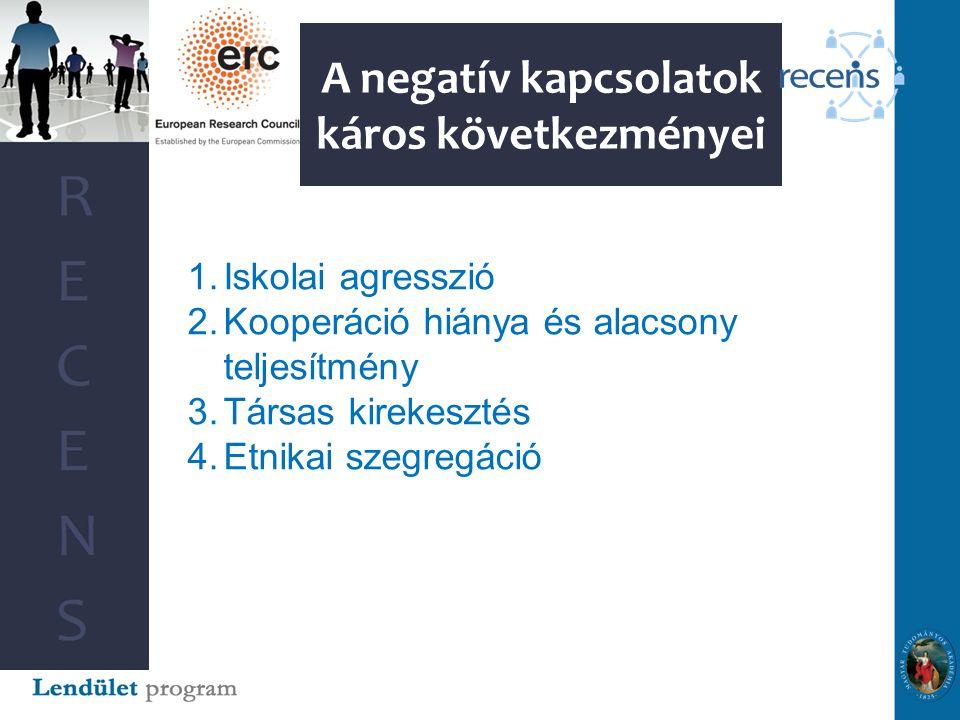 A negatív kapcsolatok káros következményei 1.Iskolai agresszió 2.Kooperáció hiánya és alacsony teljesítmény 3.Társas kirekesztés 4.Etnikai szegregáció