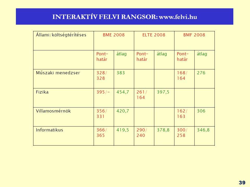 39 INTERAKTÍV FELVI RANGSOR: www.felvi.hu Állami/költségtérítésesBME 2008ELTE 2008BMF 2008 Pont- határ átlagPont- határ átlagPont- határ átlag Műszaki