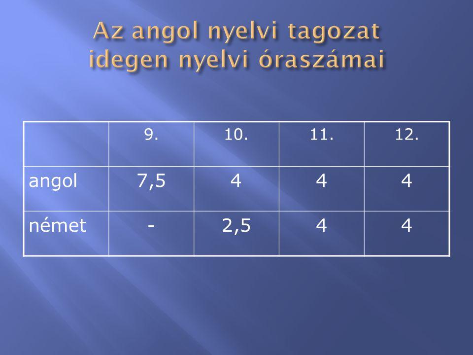  Perczel-verseny: 2012.11.20. Nyílt nap: 2012. 11.07.