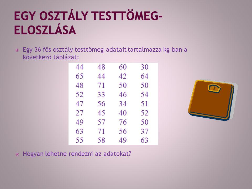  Egy 36 fős osztály testtömeg-adatait tartalmazza kg-ban a következő táblázat:  Hogyan lehetne rendezni az adatokat