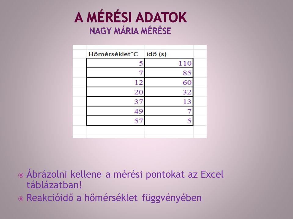  Ábrázolni kellene a mérési pontokat az Excel táblázatban!  Reakcióidő a hőmérséklet függvényében