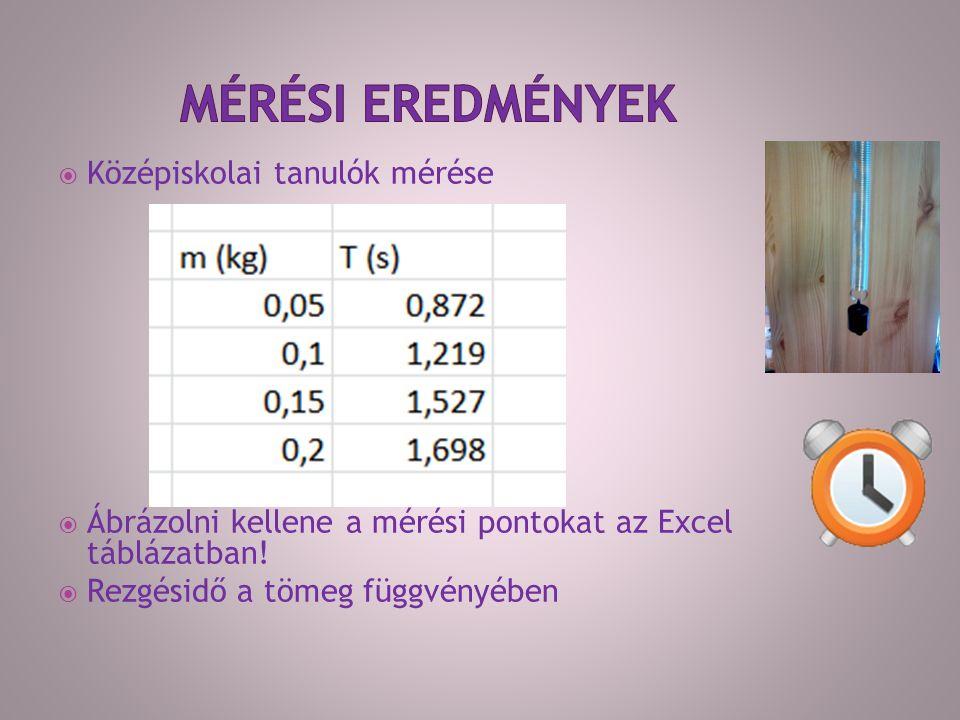  Középiskolai tanulók mérése  Ábrázolni kellene a mérési pontokat az Excel táblázatban.