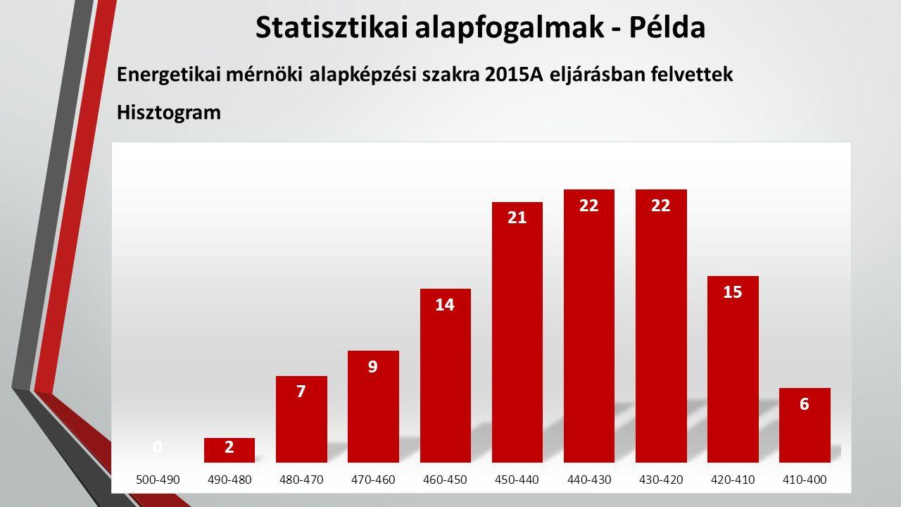 Statisztikai alapfogalmak - Példa Energetikai mérnöki alapképzési szakra 2015A eljárásban felvettek Hisztogram