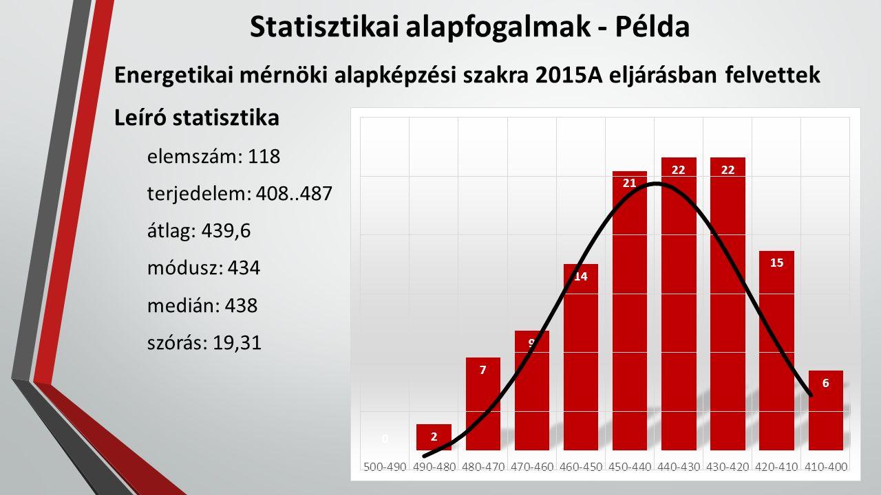 Statisztikai alapfogalmak - Példa Energetikai mérnöki alapképzési szakra 2015A eljárásban felvettek Leíró statisztika elemszám: 118 terjedelem: 408..487 átlag: 439,6 módusz: 434 medián: 438 szórás: 19,31