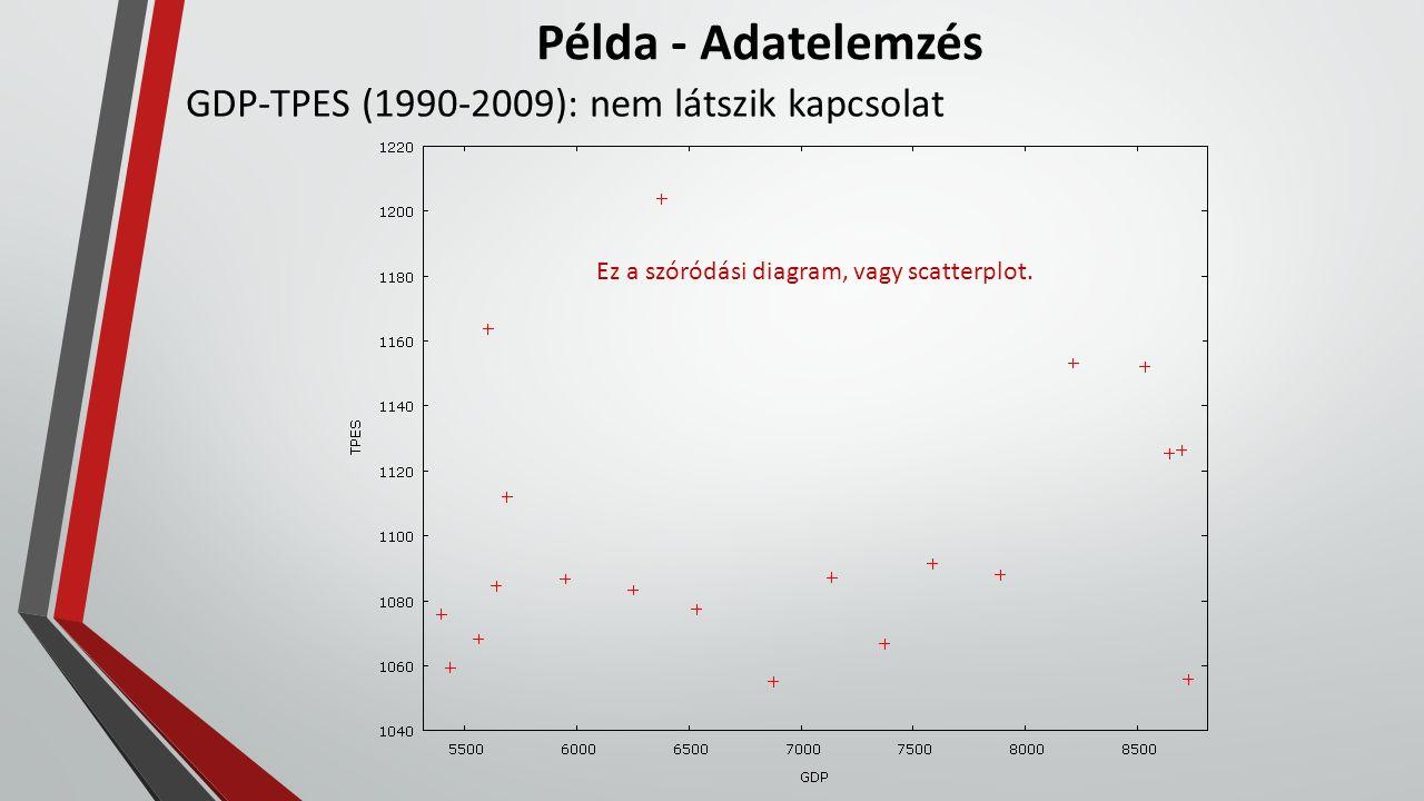 Példa - Adatelemzés GDP-TPES (1990-2009): nem látszik kapcsolat Ez a szóródási diagram, vagy scatterplot.